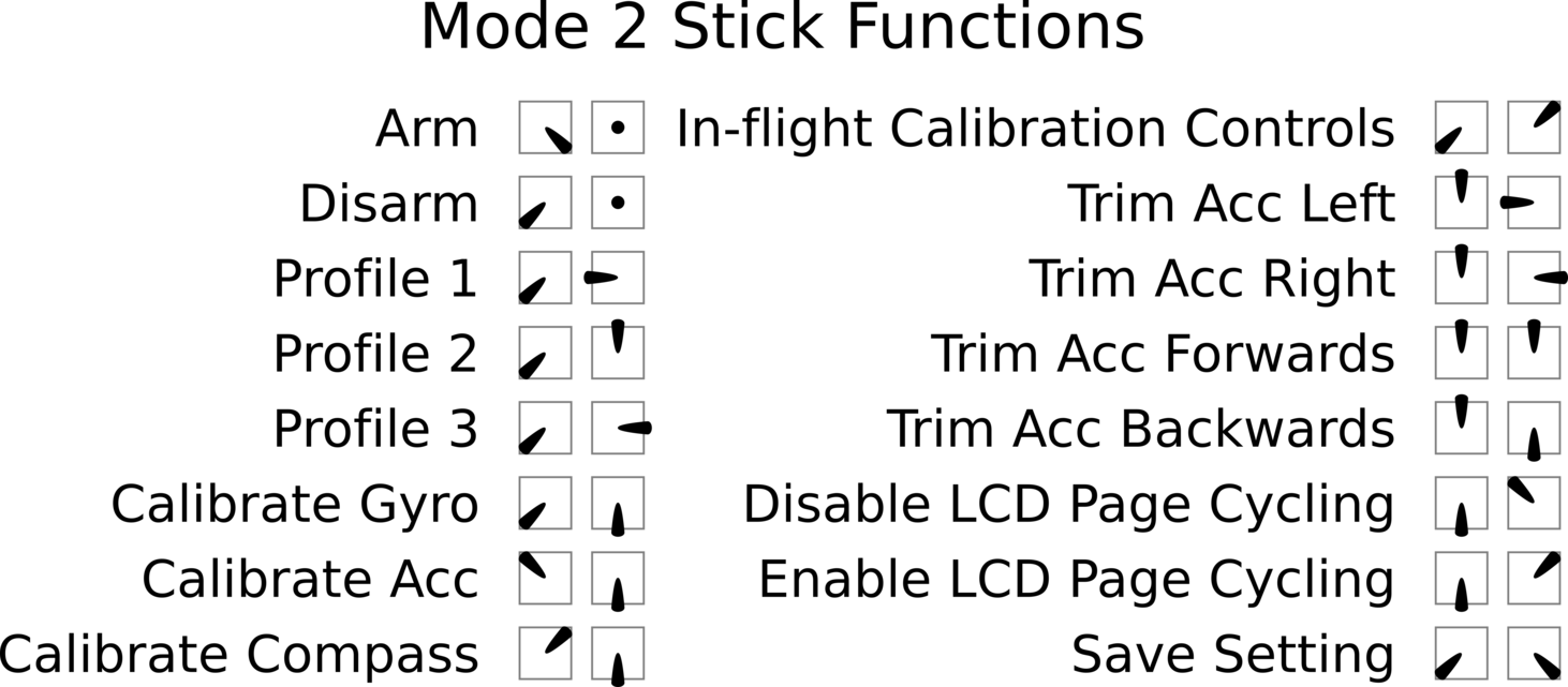 Betaflight Stick Commands
